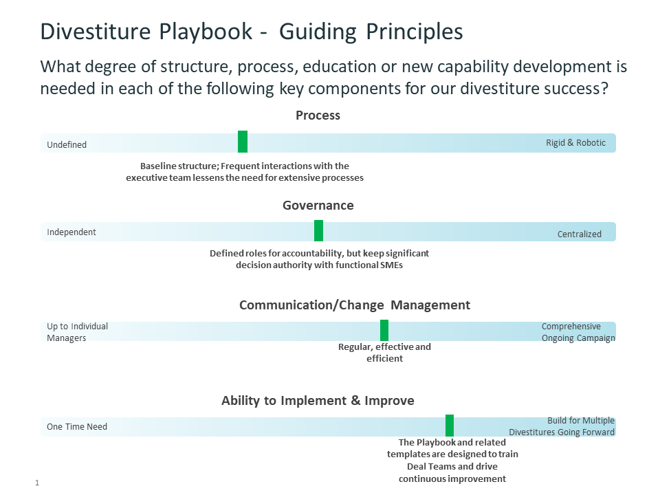 Divestiture Playbook