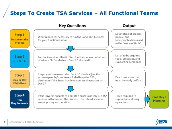 The Two-Day TSA Workshop Model