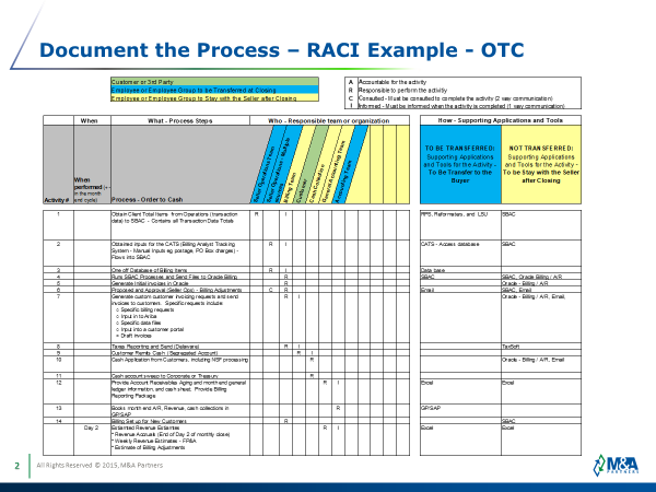 Document the Process - RACI Example
