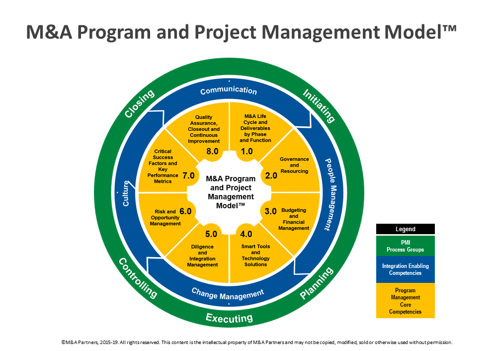 program management model